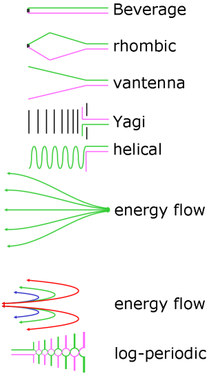 types of antenna and its applications