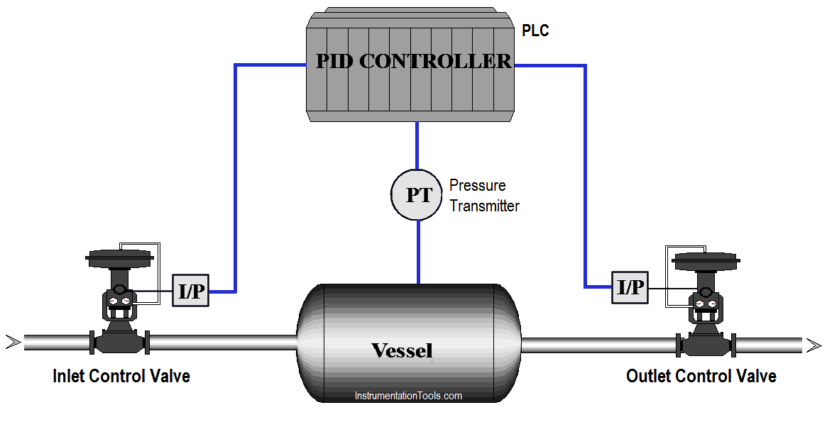 application of plc in industry