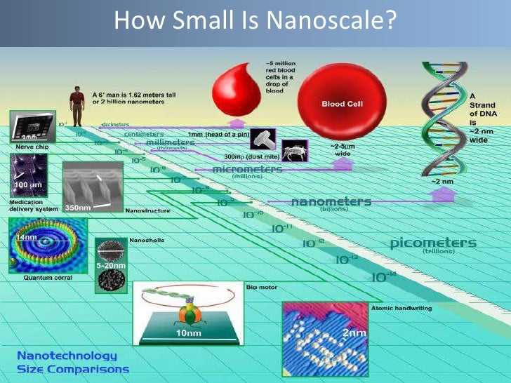 applications of nanotechnology in daily life