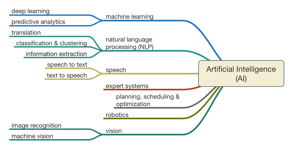 applications of artificial intelligence in education