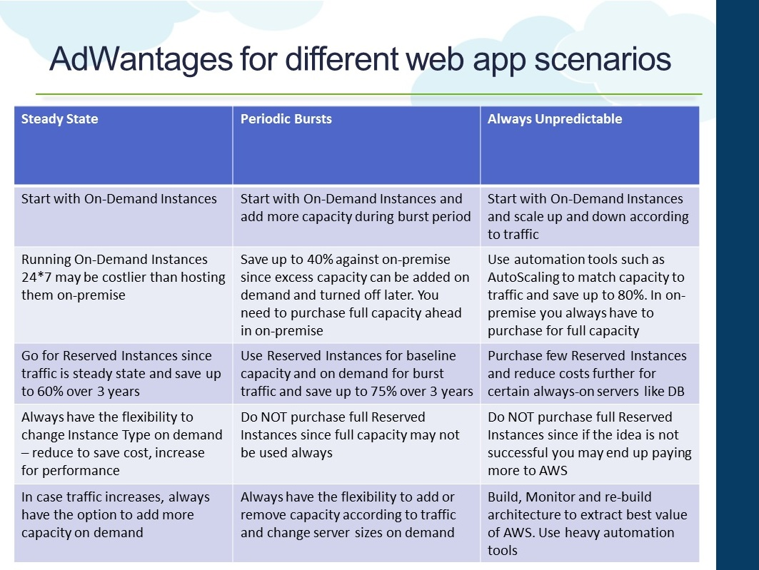 different types of web application