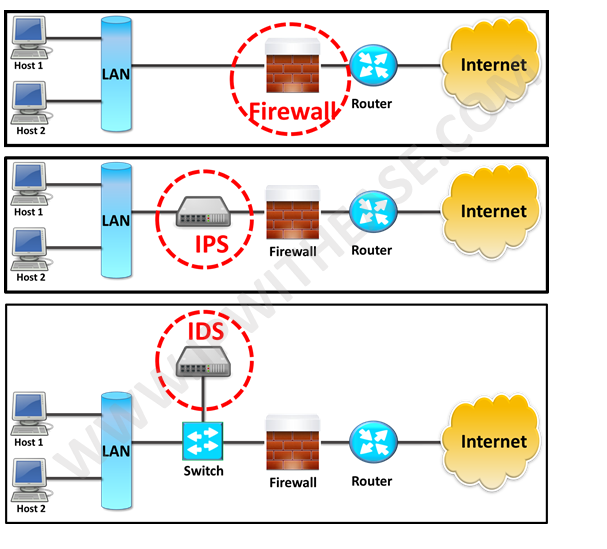 difference between network firewall and application firewall