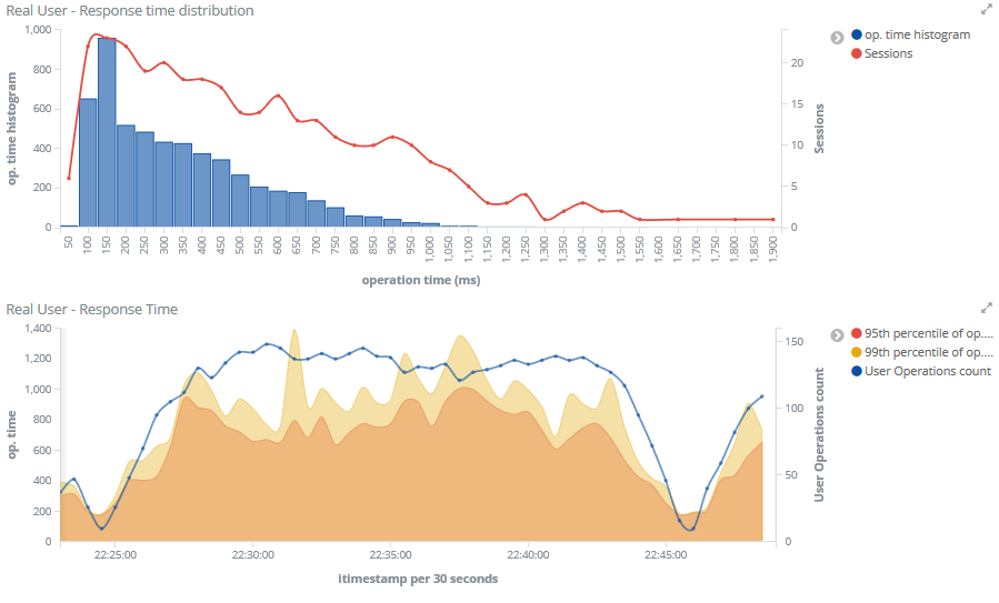 application performance monitoring open source