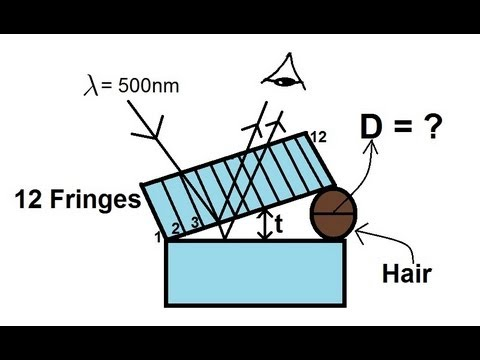 applications of interference of light physics
