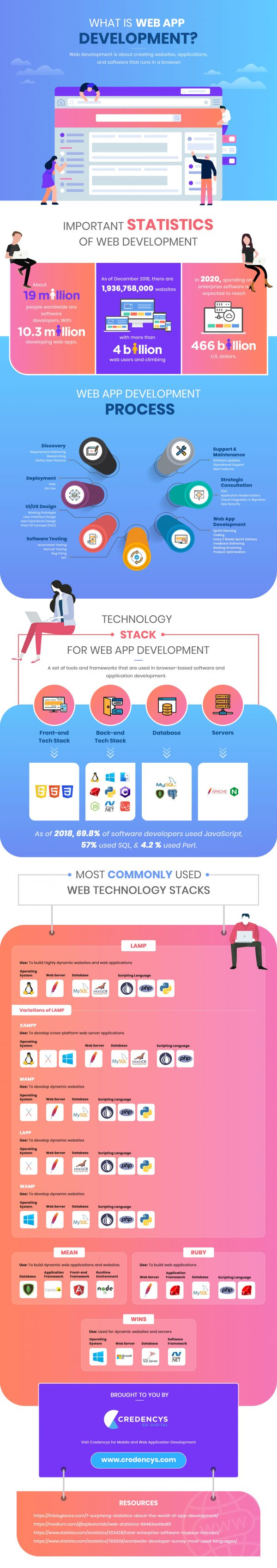 best way to develop web applications