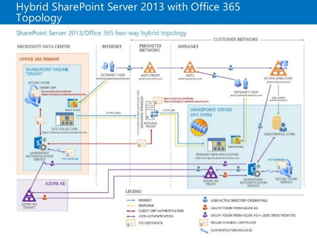 office 365 third party applications
