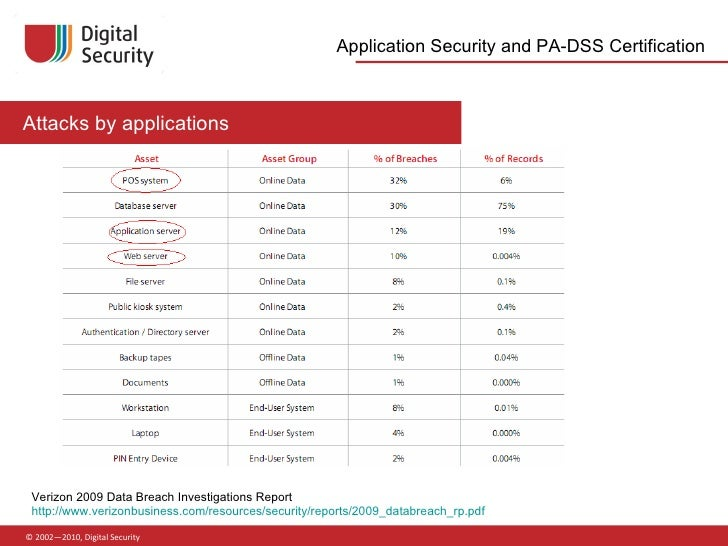 web application security testing certification